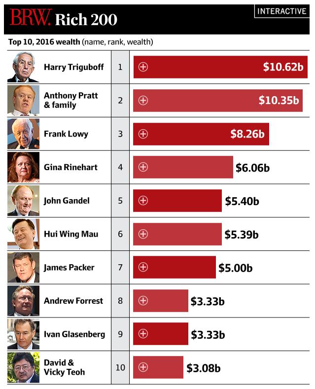 ตารางจัดอันดับมหาเศรษฐี 10 อันดับแรกของนิตยสาร BRW : ภาพจากนสพ. the Age