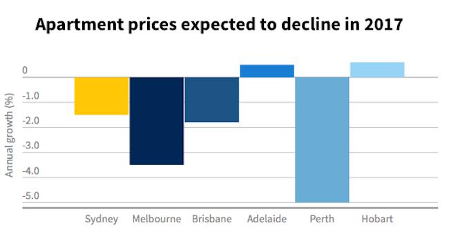 ภาพกร๊าฟที่แสดงราคาอพาร์ทเมนท์ที่คาดว่าจะตกต่ำลงในปี 2017 : ภาพจากธนาคาร NAB