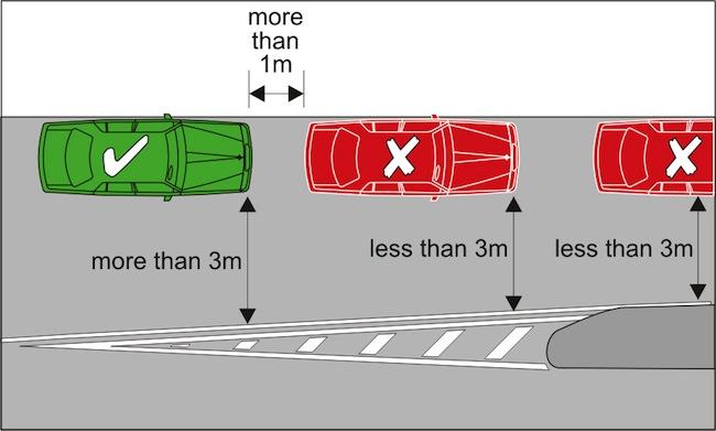 ภาพแสดงกฎจราจรในการจอดรถตามแนวขนานกับถนน ต้องทิ้งระยะห่างจากคันหน้าและคันหลัง 1 เมตร และทิ้งระยะห่างจากเส้นแบ่งถนนเกินกว่า 3 เมตรขึ้นไป ดังรถสีเขียว ส่วนรถสีแดงถือว่าจอดทิ้งระยะต่ำกว่า 3 เมตร ตามกฎหมายของรัฐน.ซ.ว.จะถูกเปรียบเทียบปรับ 253 เหรียญ : ภาพจากคู่มือกฎจราจรรัฐน.ซ.ว.