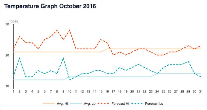 ตารางพยากรณ์อุณหภูมิเดือนตุลาคม 2016 ของนครซิดนีย์