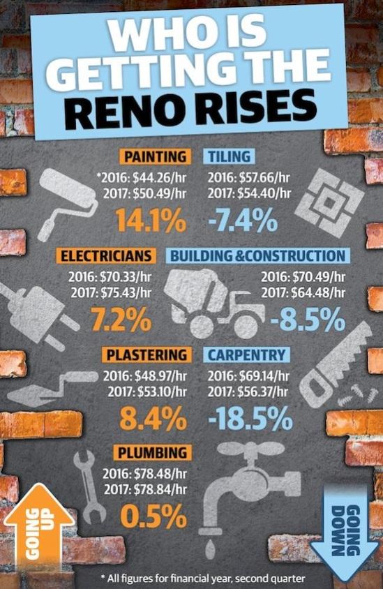 ค่าแรงงานซ่อมแซมและต่อเติมบ้านเปลี่ยนแปลงระหว่างปี 2016 และ 2017 : ภาพชั่วคราวจากนสพ. The Telegraph